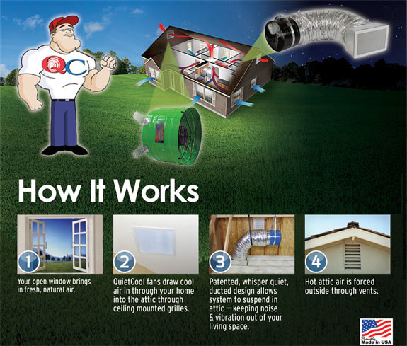 How QuietCool Whole House Attic Fan Systems Work